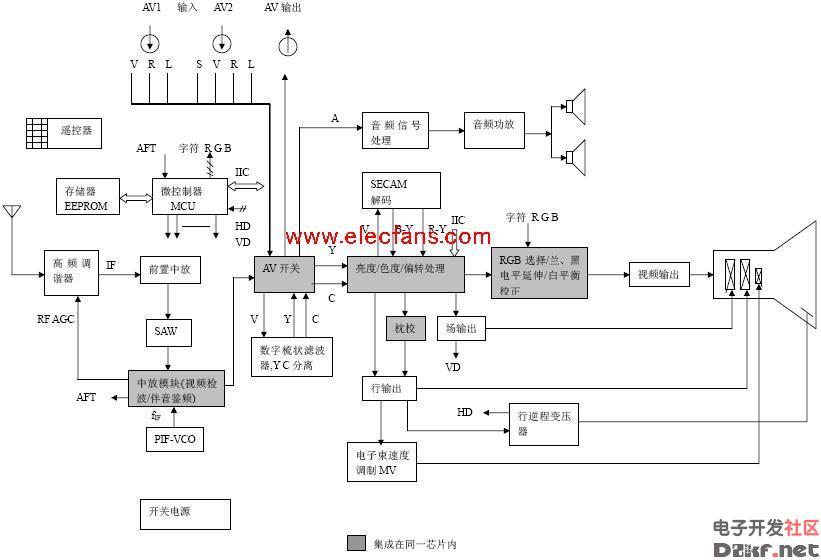 彩色电视机基本结构图--电路图-技术资料-华强电子网