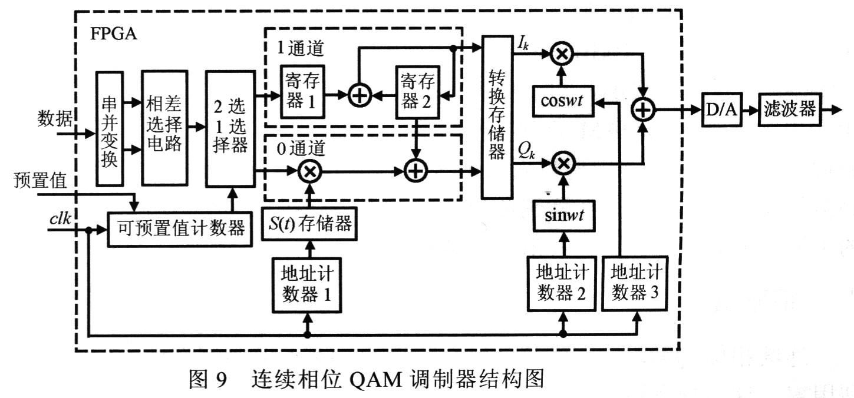 图9中串并转换模块将输入的数据按奇偶位分开,变成两路并行的数据,以便于QAM进行相位选择。相差选择电路实际上是一个存储器,其中存放QAM调制可能的相位跳变值,每一个经8位量化,以串并转换模块的输出值作为该存储器的地址码,来决定选相电路的输出。接下去的二选一选择器是为实现连续相位QAM调制功能引入的,该选择器的控制端与双可预置值计数器的输出端相连,此计数器的特点是具有两个预置值,从预置值l递减到零的过程为两个相邻码元的相位连续变化的阶段,此时计数器输出为0,则二选一选择器开通0通道,因此相位跳变值进入