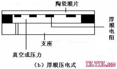压力传感器原理