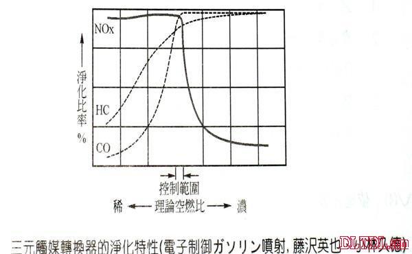 首页 技术资料 电路图 汽车电路图 含氧传感器工作原理   亦可称为