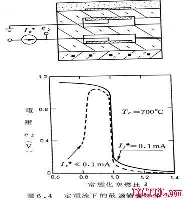 首页 技术资料 电路图 汽车电路图 含氧传感器工作原理